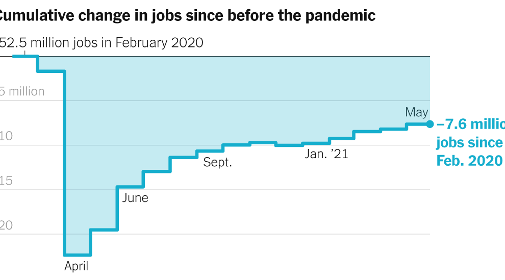 Informe de empleos de mayo de 2021: EE. UU. Agrega 559,000 a las nóminas