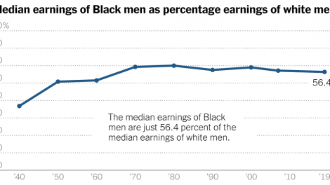 Los trabajadores negros dejaron de progresar en el salario.  ¿Es racismo?