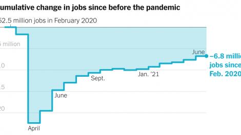 El informe de empleos de junio muestra una ganancia de 850.000, mejor de lo esperado