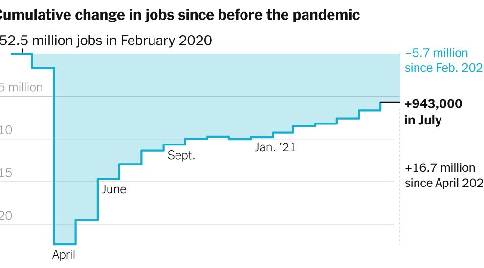 Informe de empleos de julio de 2021: los empleadores agregan 943,000 a las nóminas