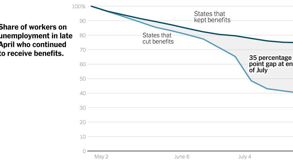 La reducción anticipada de las prestaciones por desempleo puede haber perjudicado a las economías estatales.